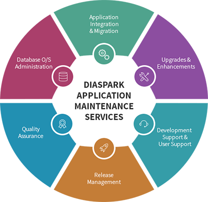 Application-Maintenance-Services (3)