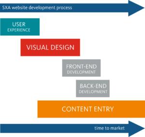 Sitecore Experience Commerce, Sitecore Experience Platform, Sitecore