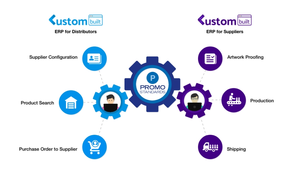 Promostandards Integrated CustomBuilt ERP Software